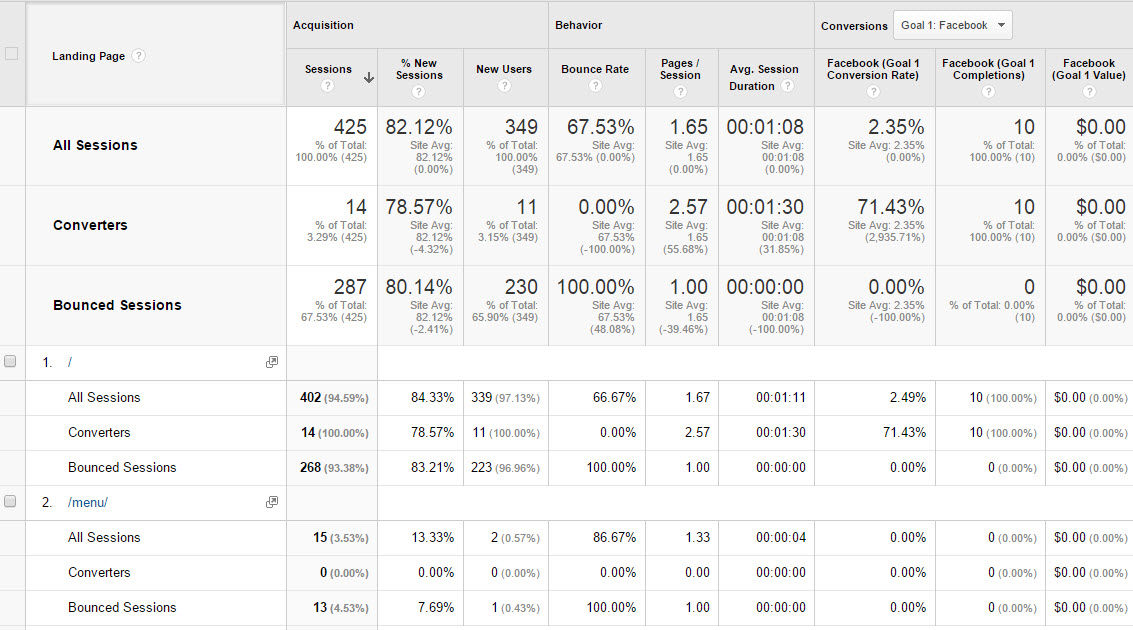 Detail of Segment effects on Landing Page report.