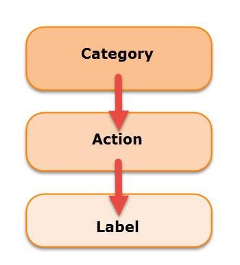 Event labeling order.