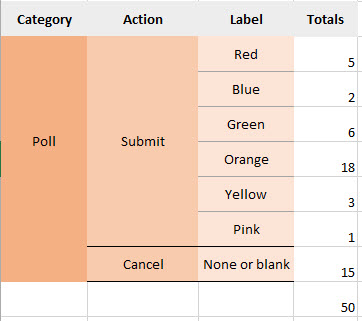 Example Event hierarchy setup using a poll.