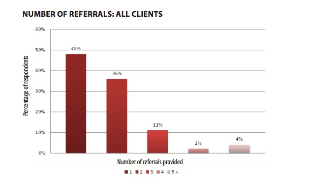 number of referrals sent