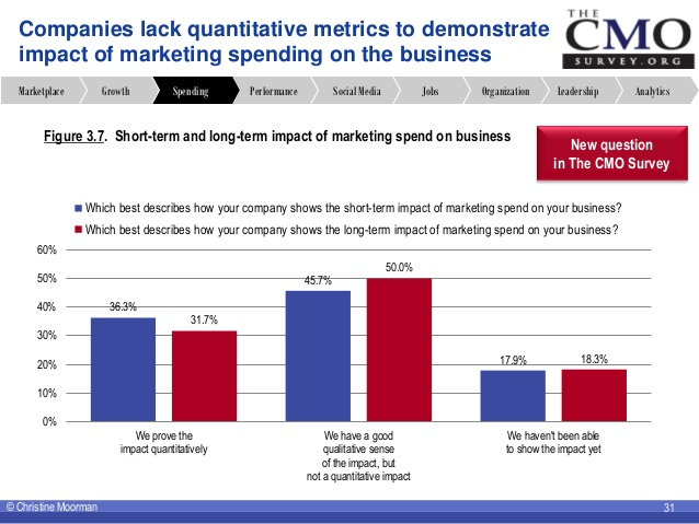 the-cmo-survey-highlights-and-insights-aug-2013-31-638