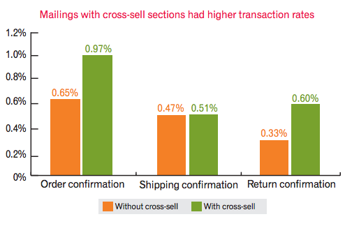 chart showing higher transaction rates for cross-sells.