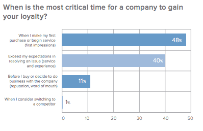 chart showing that the best time for a company to win consumer loyalty is during the first impression.