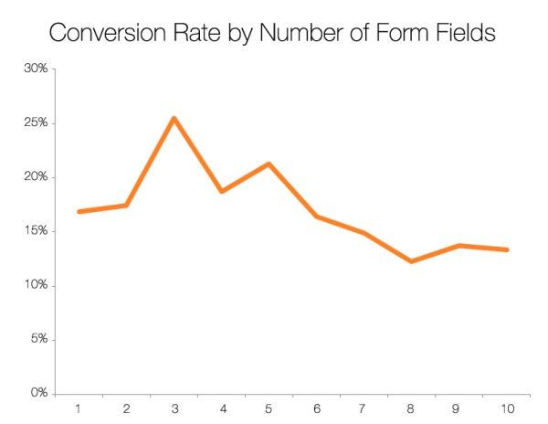 conversion-rate-by-form-field
