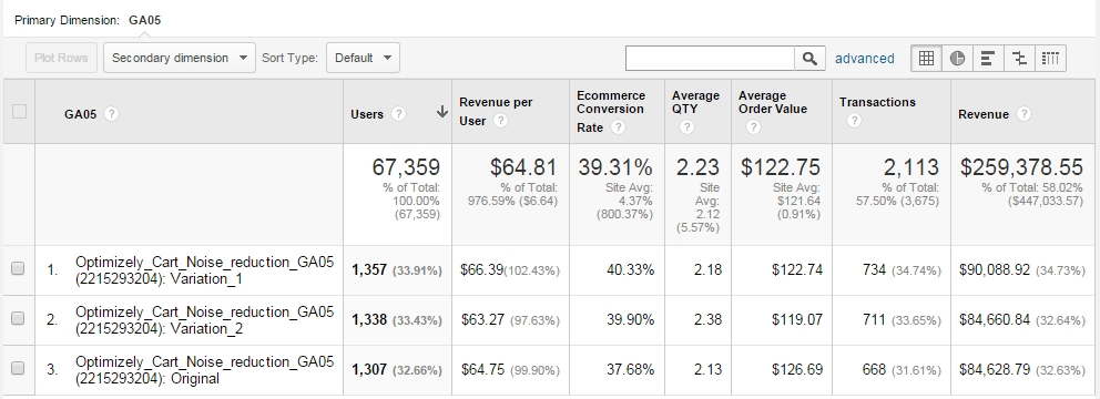 How to analyze your ab test results with google analytics some variation has more revenue per user why is that well lets look at average cart value or average quantity those metrics can shed some light here fandeluxe Choice Image