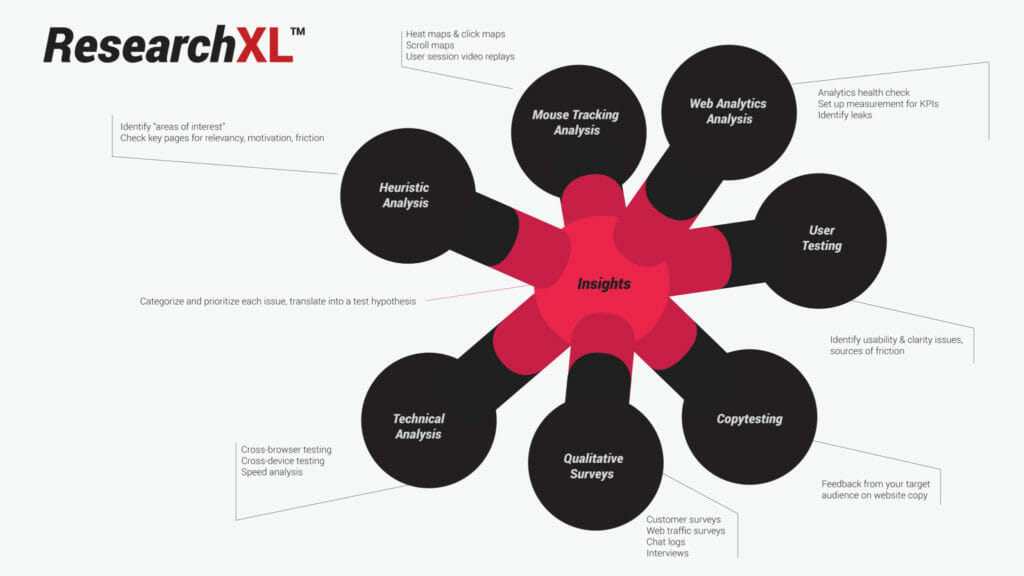 ResearchXL Model