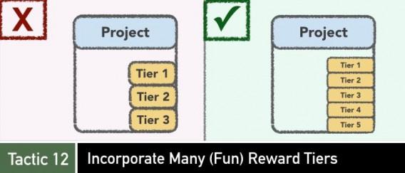 Crowdfunding tactic 12 on incorporating fun reward tiers.