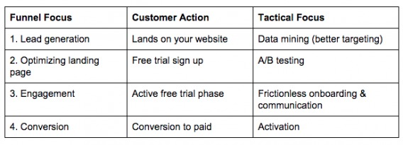 free trial funnel