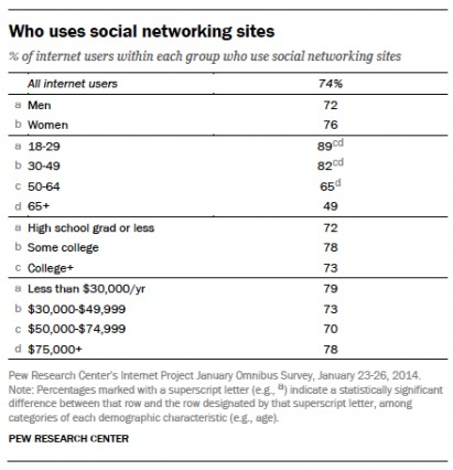 social networking demographics