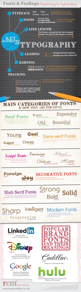 Infographic on psychology in typography and fonts.