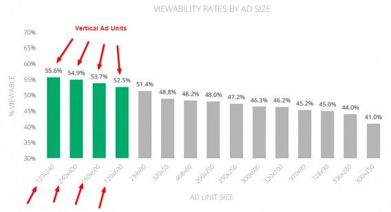 google banner ad study