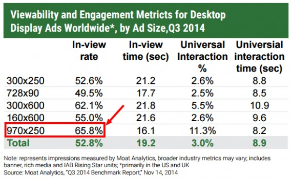 Moat Analytics viewability and engagement metrics.