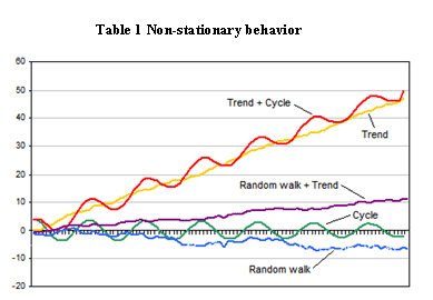 Stationary data