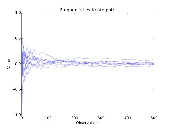 frequentist estimate paths.