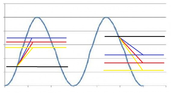 sinusoidal data