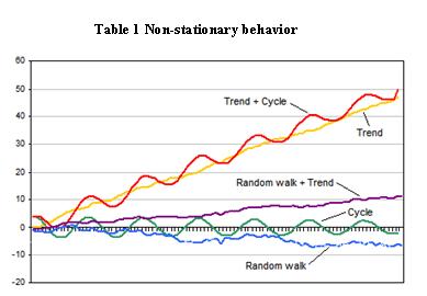 non stationary data example.