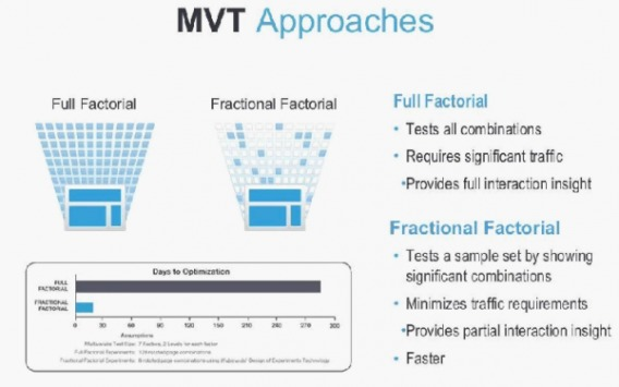 MVT approaches (full factorial and fractional factorial).