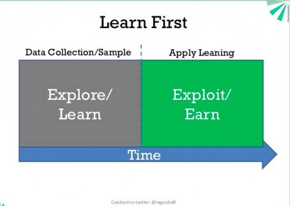 Explore-exploit A/B testing.