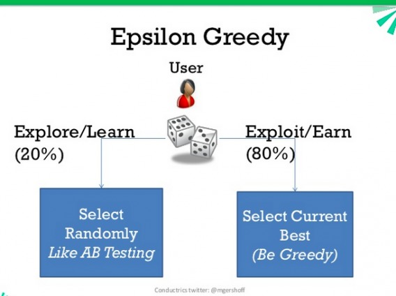 Epsilon-greedy algorithm.