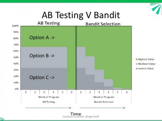 A/B testing vs bandit illustration.