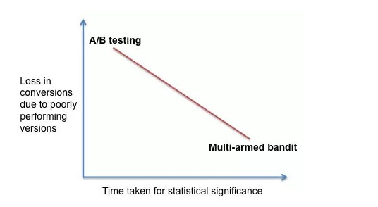 The tradeoff between A/B testing and multi-armed bandit.