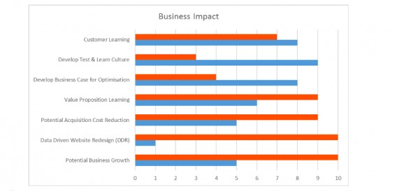 innovative tests business impact