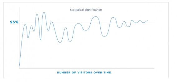 oscillating between statistically significant and insignificant during an a/b test.
