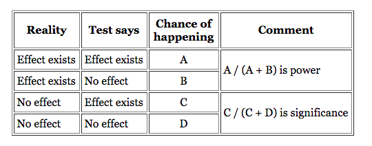 chart showing the impact of statistical power on a test.