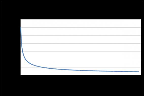 Standard-Error-by-Sample-Size