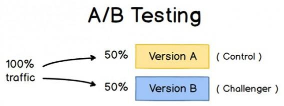 Standard A/B testing illustration.