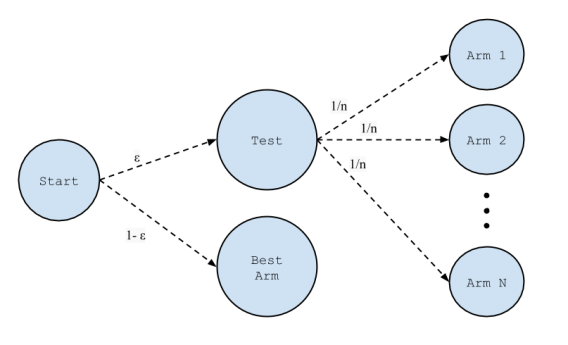 Epsilon-greedy algorithm explanation.