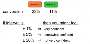 visual showing confidence intervals for a/b testing.