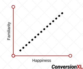 Familiarity vs. Happiness