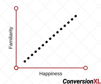 Familiarity vs. Happiness
