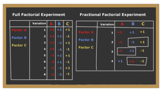 Full factorial vs. fractional factorial comparison.