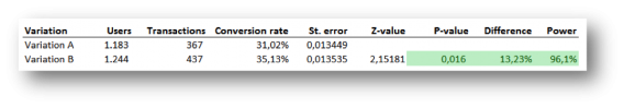 a/b test visualization 1
