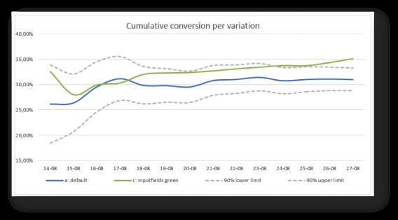 a/b test visualization 2