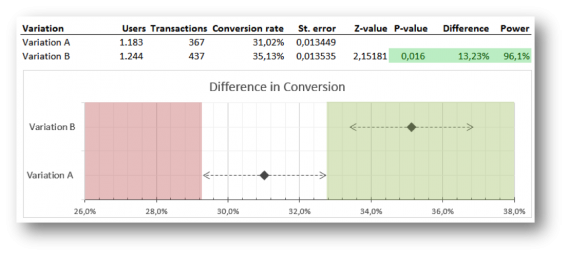 a/b test visualization 4