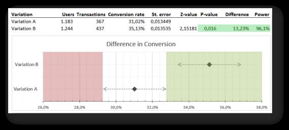 a/b test visualization 4