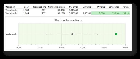 a/b test visualization 5