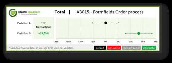 a/b test visualization final