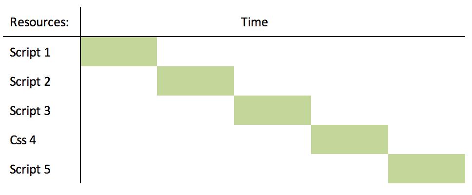 Synchronous script loading.