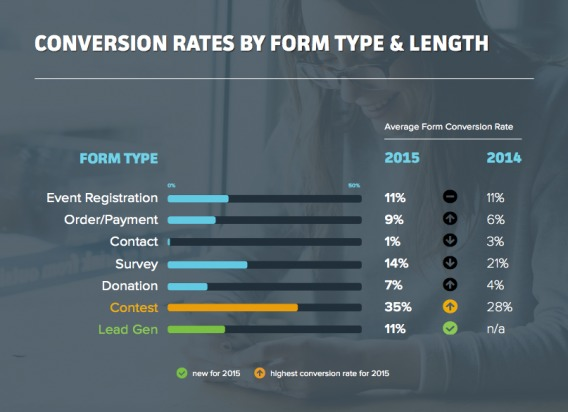 Conversion Rate by Form Type
