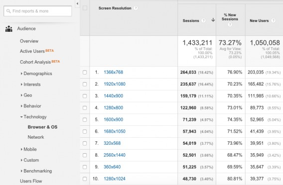 Google Analytics Screen Resolutions