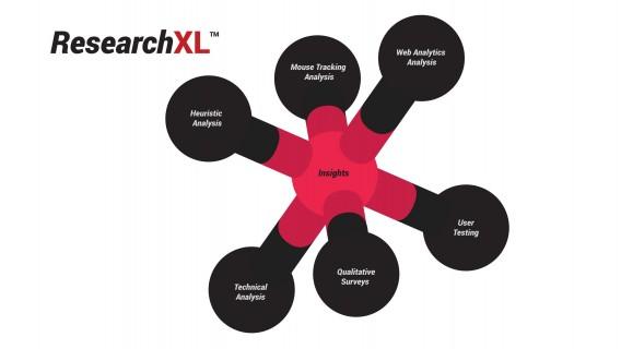 ResearchXL framework