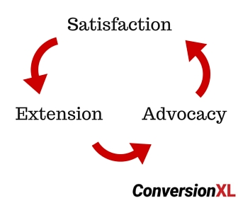 Retention Lifecycle