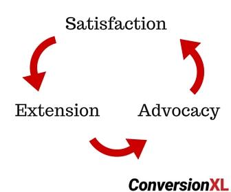 Retention Lifecycle