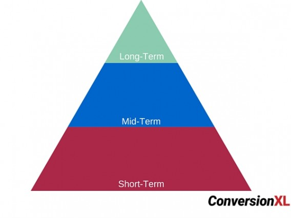 Retention Pyramid