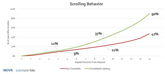 Scrolling Behavior