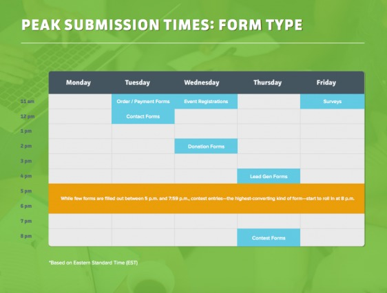 Form Submission Times